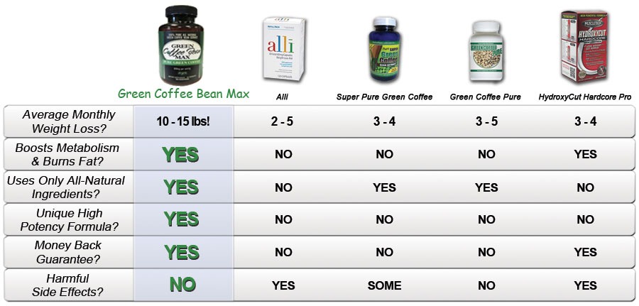 compare-coffee-bean-extract-supplement